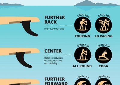 SUP Tips: Center Fin Position for Paddle Board