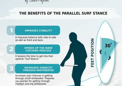 SUP Tips: The Parallel SUP Surf Stance
