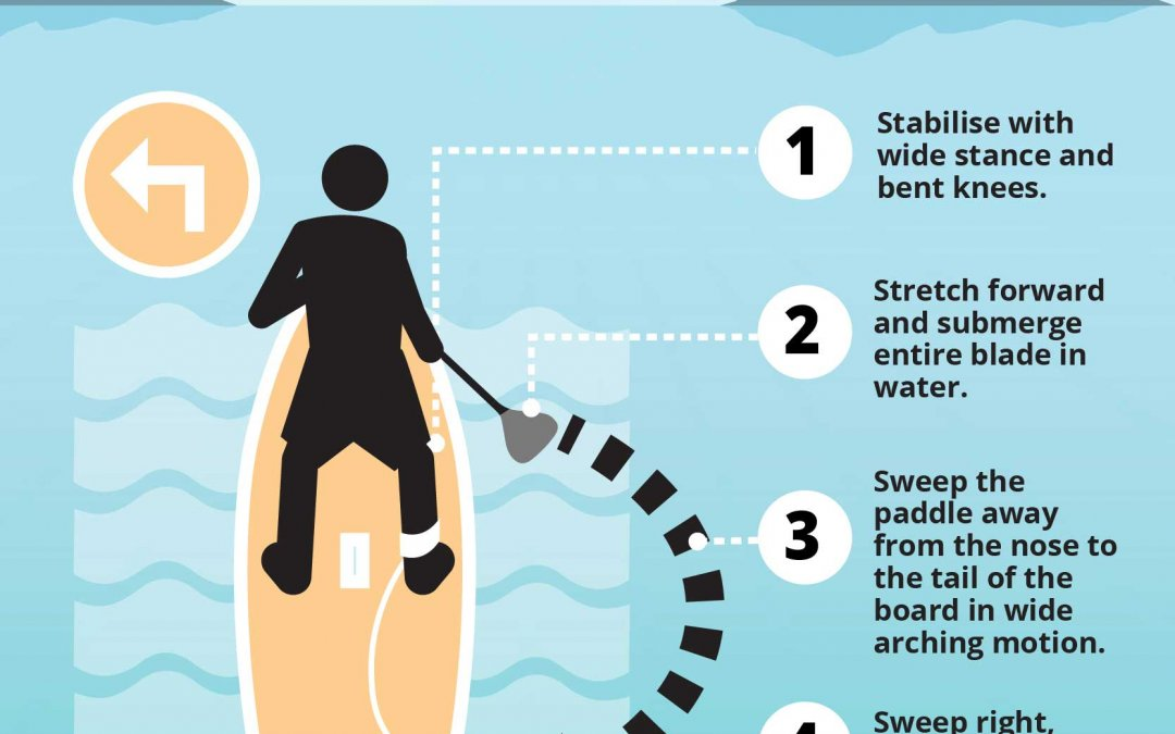 SUP Tips on how to turn your board