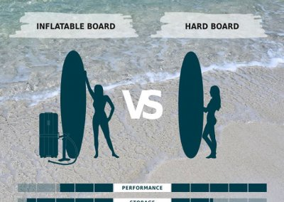 How to choose your SUP